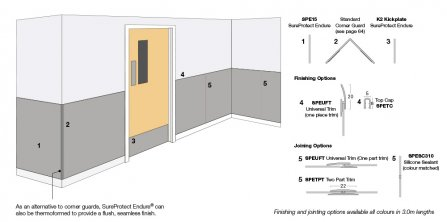 SureProtect Endure PVC-u Protective Sheet – SPE15